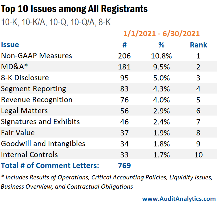 Top 10 Issues among All Registrants