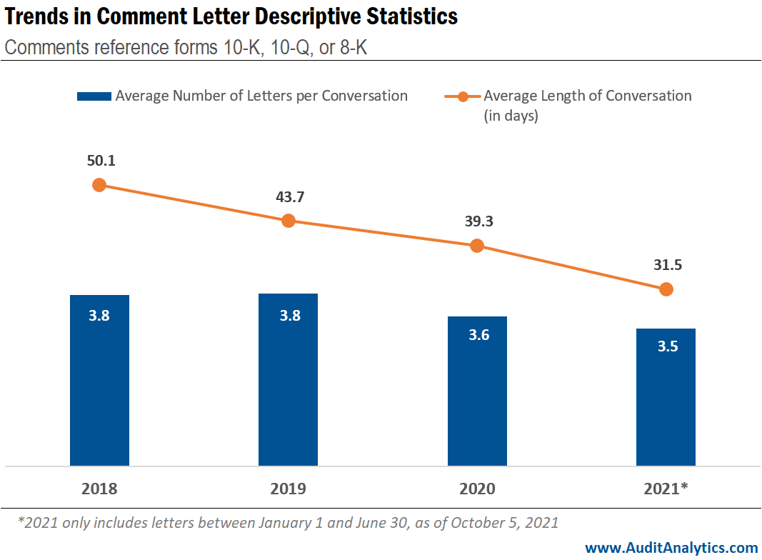 Trends in Comment Letter Descriptive Statistics
